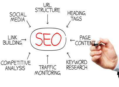 Seo training in Punjab seo training in chandigarh SEO training in Chandigarh with Certification and Live Projects 2fcb1ca7298f86c9446a97a3b5387f06 5
