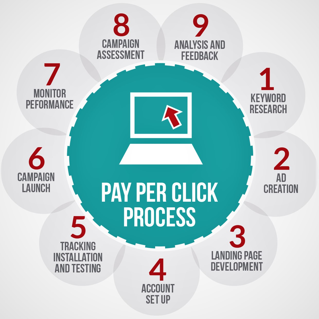 PPC training in Chandigarh by Netmax technologies ppc training in chandigarh PPC training in chandigarh with Certification & live projects ppc training in chandigarh
